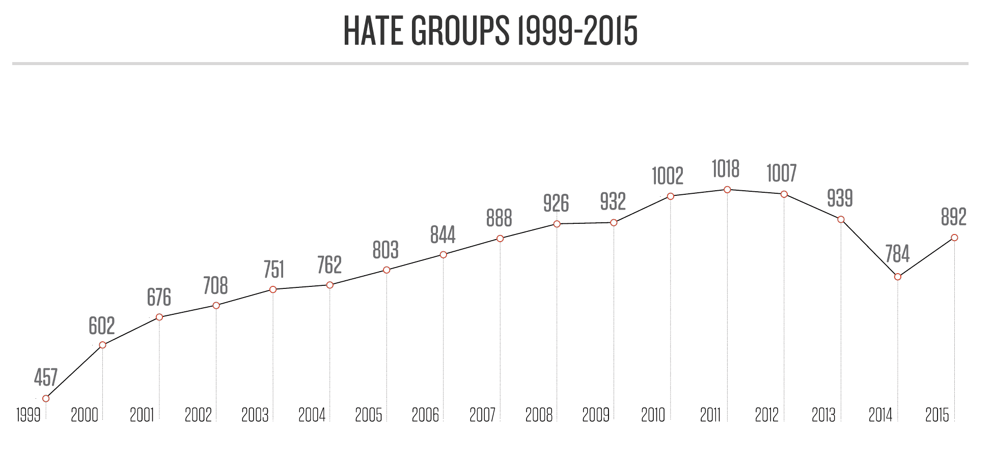 This Interactive Map Locates All Of The Known Hate Groups In Texas - Map of hate groups in us